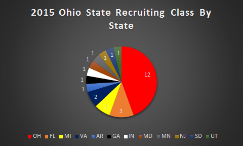 2015 OSU Recruits By State