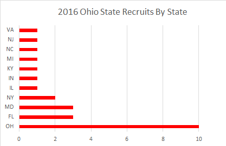 2016 OSU Recruits By State