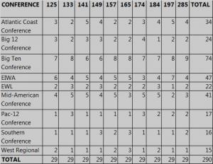 b1g allocations 2014